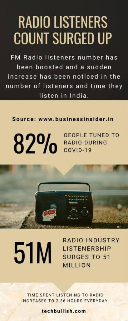 radio listeners stats